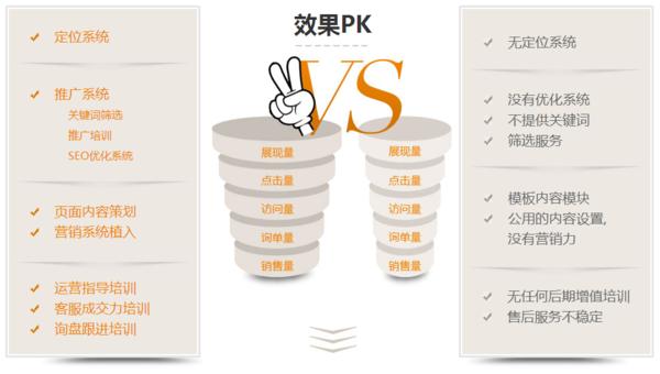 西安营销型网站的优点